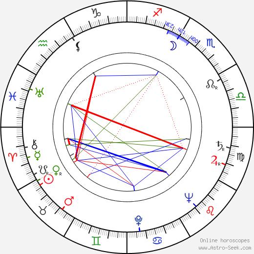 Jaroslav Mach astro natal birth chart, Jaroslav Mach horoscope, astrology