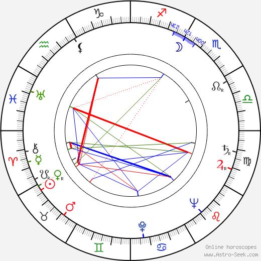 Jaroslav Mareš birth chart, Jaroslav Mareš astro natal horoscope, astrology