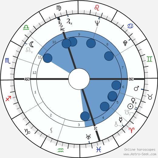 Jean Bonfils wikipedia, horoscope, astrology, instagram