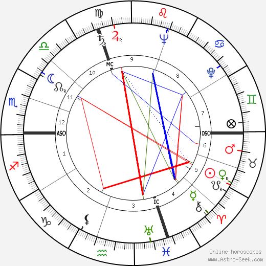 Jean Bonfils день рождения гороскоп, Jean Bonfils Натальная карта онлайн