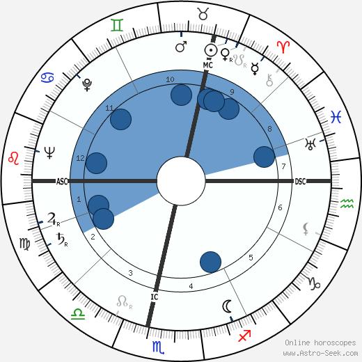 Jean Georges Elie Mogin wikipedia, horoscope, astrology, instagram