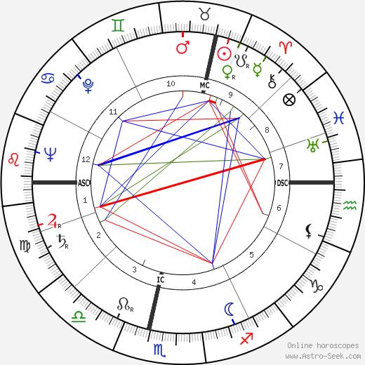Jean Georges Elie Mogin tema natale, oroscopo, Jean Georges Elie Mogin oroscopi gratuiti, astrologia