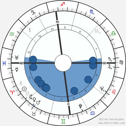 Jean-Marie Balestre wikipedia, horoscope, astrology, instagram