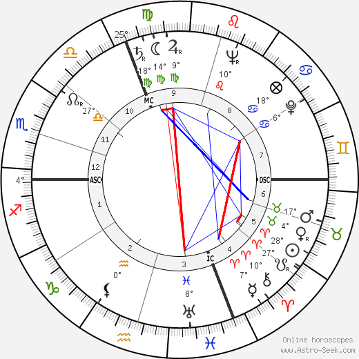 Jean Richard birth chart, biography, wikipedia 2019, 2020