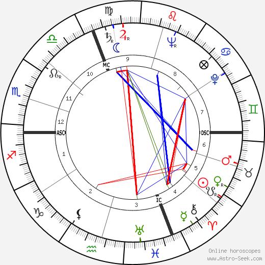Jean Richard astro natal birth chart, Jean Richard horoscope, astrology