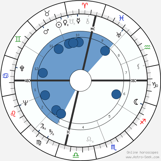 Jimmy Giuffre wikipedia, horoscope, astrology, instagram