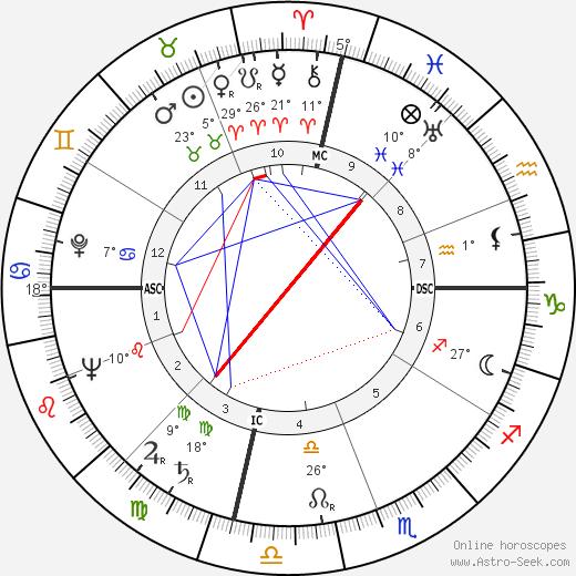 Jimmy Giuffre birth chart, biography, wikipedia 2019, 2020