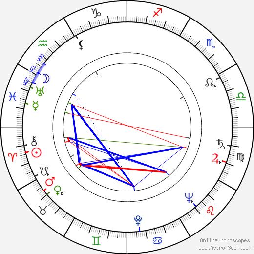 Jiří Kalina birth chart, Jiří Kalina astro natal horoscope, astrology