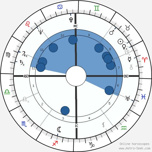 Karel Christian Appel wikipedia, horoscope, astrology, instagram