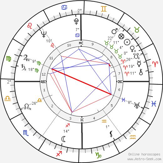 Karel Christian Appel birth chart, biography, wikipedia 2019, 2020