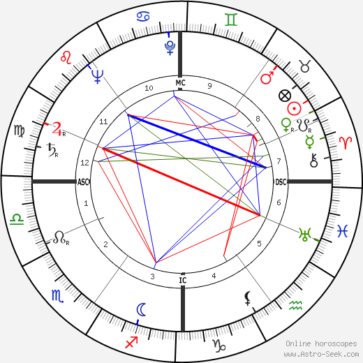 Karel Christian Appel birth chart, Karel Christian Appel astro natal horoscope, astrology