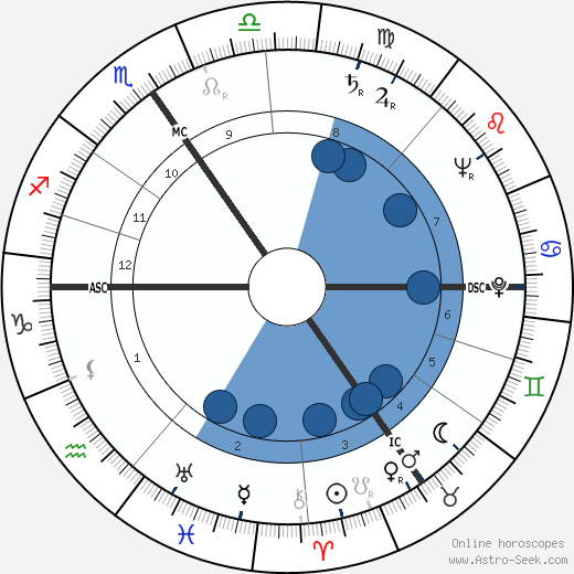 Kid Dussart wikipedia, horoscope, astrology, instagram