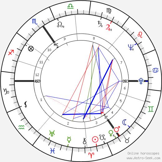 Kid Dussart день рождения гороскоп, Kid Dussart Натальная карта онлайн