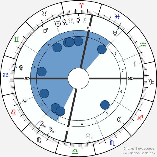 Leo C. Lewis wikipedia, horoscope, astrology, instagram