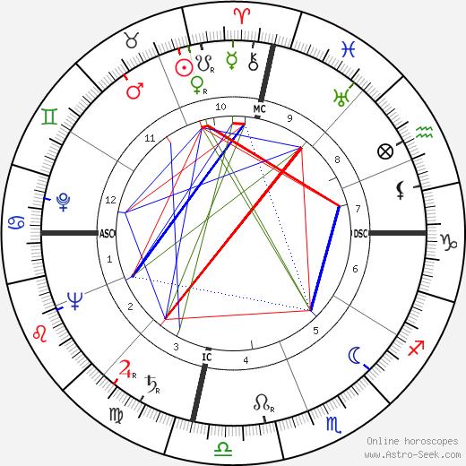 Leo C. Lewis день рождения гороскоп, Leo C. Lewis Натальная карта онлайн