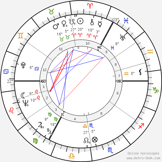 Peter Ustinov tema natale, biography, Biografia da Wikipedia 2020, 2021