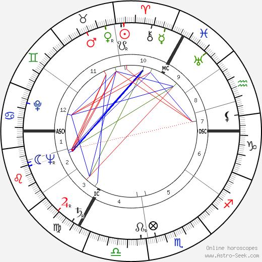 Peter Ustinov tema natale, oroscopo, Peter Ustinov oroscopi gratuiti, astrologia