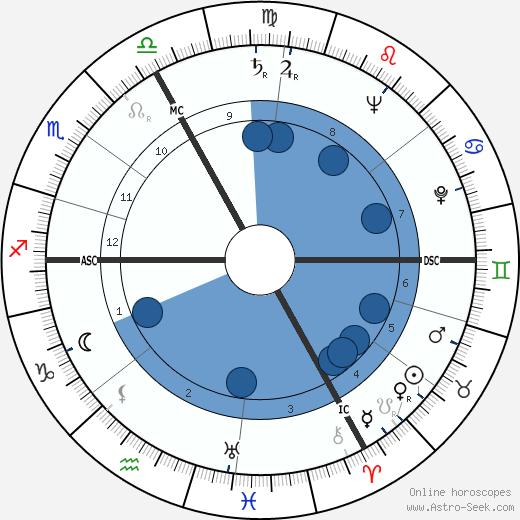 Robert Dhéry wikipedia, horoscope, astrology, instagram