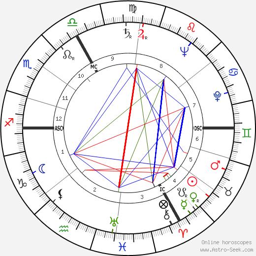Robert Dhéry birth chart, Robert Dhéry astro natal horoscope, astrology