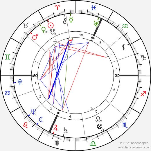 Sergio Sollima tema natale, oroscopo, Sergio Sollima oroscopi gratuiti, astrologia