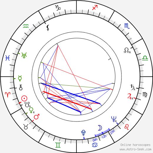 Wojciech Pilarski день рождения гороскоп, Wojciech Pilarski Натальная карта онлайн
