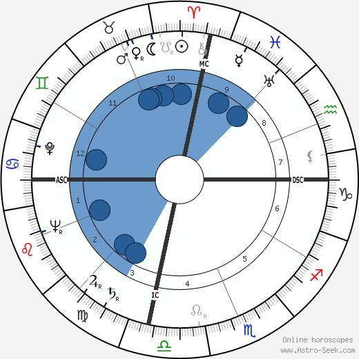 Yitzhak Navon wikipedia, horoscope, astrology, instagram