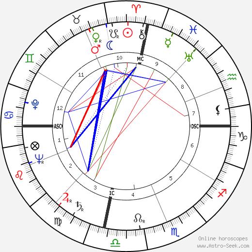 Ицхак Навон Yitzhak Navon день рождения гороскоп, Yitzhak Navon Натальная карта онлайн