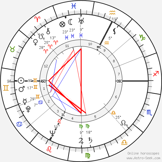 Alida Valli birth chart, biography, wikipedia 2018, 2019