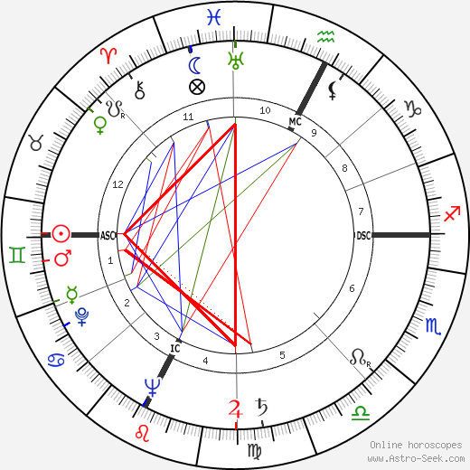 Alida Valli astro natal birth chart, Alida Valli horoscope, astrology