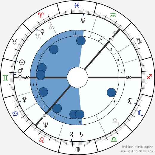 Andrei Sakharov wikipedia, horoscope, astrology, instagram
