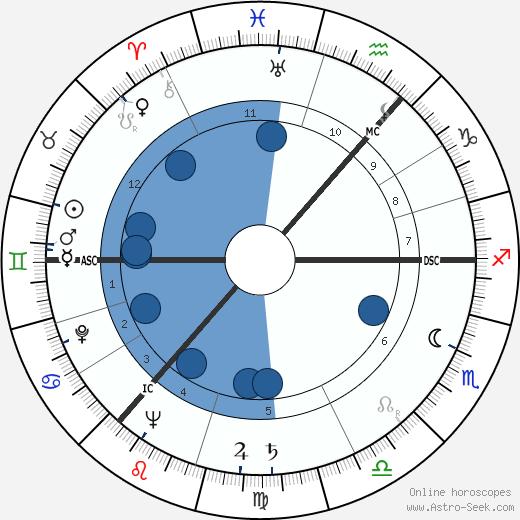 Andrei Sakharov wikipedia, horoscope, astrology, instagram