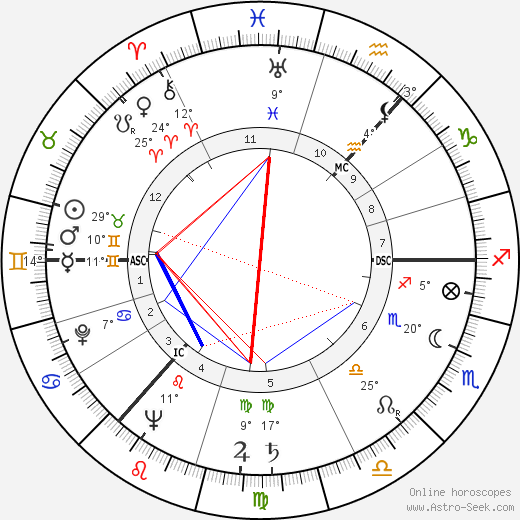 Andrei Sakharov birth chart, biography, wikipedia 2019, 2020