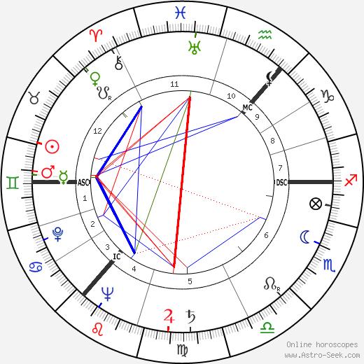 Andrei Sakharov astro natal birth chart, Andrei Sakharov horoscope, astrology