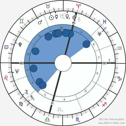 Arthur Schawlow wikipedia, horoscope, astrology, instagram