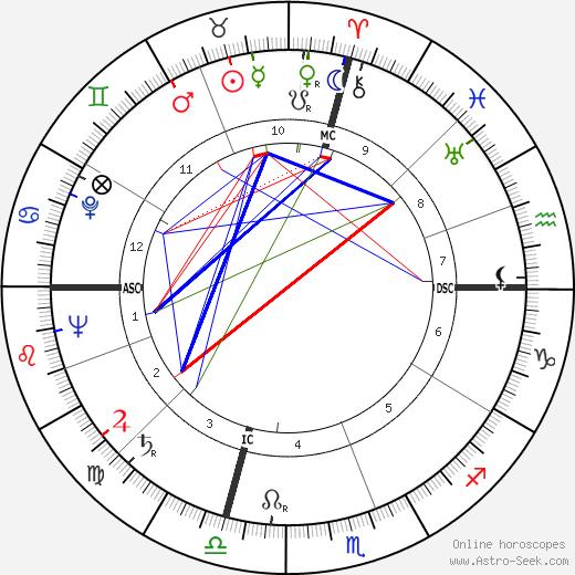Arthur Schawlow astro natal birth chart, Arthur Schawlow horoscope, astrology