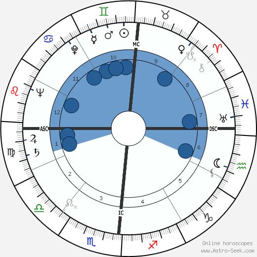 Caryl Chessman wikipedia, horoscope, astrology, instagram