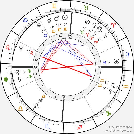 Caryl Chessman birth chart, biography, wikipedia 2020, 2021