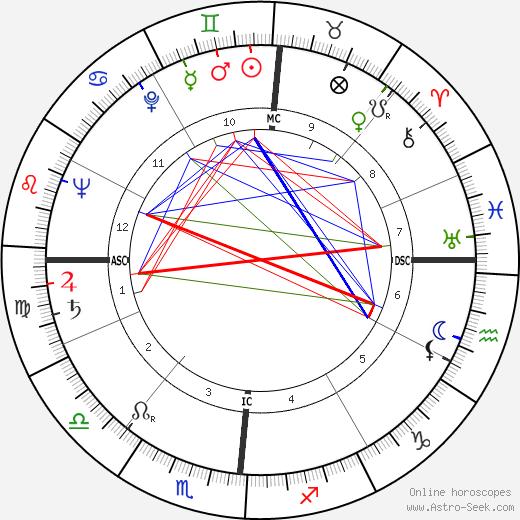 Caryl Chessman birth chart, Caryl Chessman astro natal horoscope, astrology