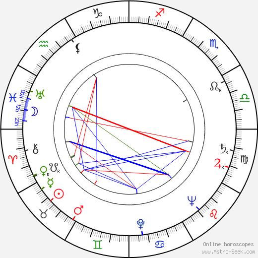 Куко Санчес Cuco Sánchez день рождения гороскоп, Cuco Sánchez Натальная карта онлайн