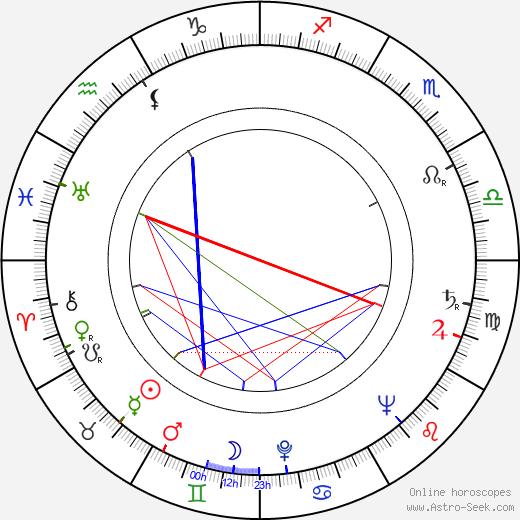 Damian Crismaru birth chart, Damian Crismaru astro natal horoscope, astrology