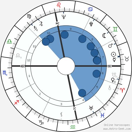 Daniel Berrigan wikipedia, horoscope, astrology, instagram