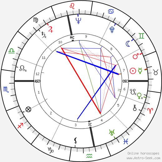 Daniel Berrigan astro natal birth chart, Daniel Berrigan horoscope, astrology