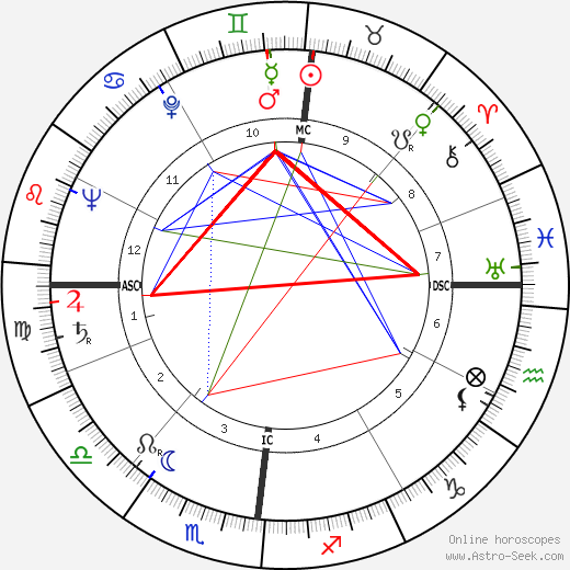 Daniel Gélin astro natal birth chart, Daniel Gélin horoscope, astrology