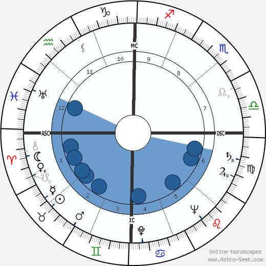 Del Martin wikipedia, horoscope, astrology, instagram