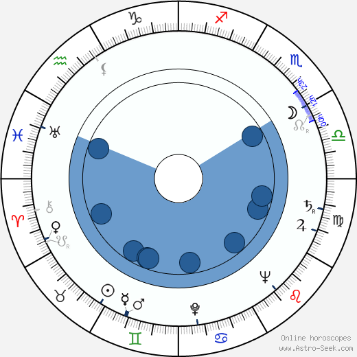 Don Peters wikipedia, horoscope, astrology, instagram