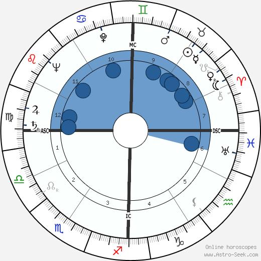 Edward Talboom wikipedia, horoscope, astrology, instagram