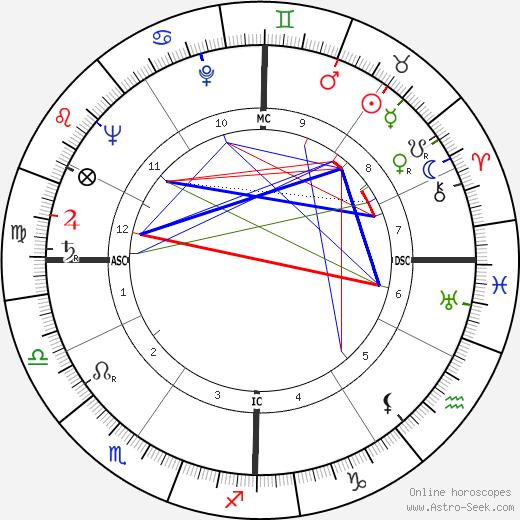 Edward Talboom день рождения гороскоп, Edward Talboom Натальная карта онлайн