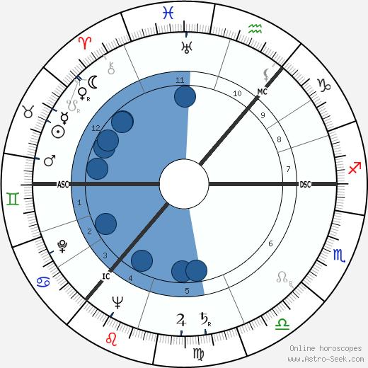 Elizabeth Sellers wikipedia, horoscope, astrology, instagram