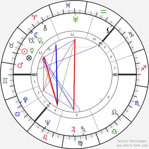 Elizabeth Sellers tema natale, oroscopo, Elizabeth Sellers oroscopi gratuiti, astrologia