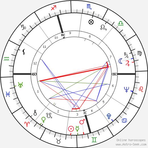 Ettore Bernabei birth chart, Ettore Bernabei astro natal horoscope, astrology